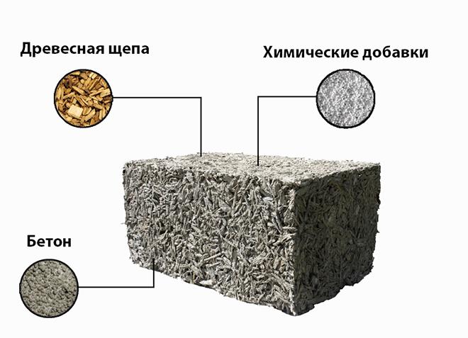 Древесный бетон бетон п 4
