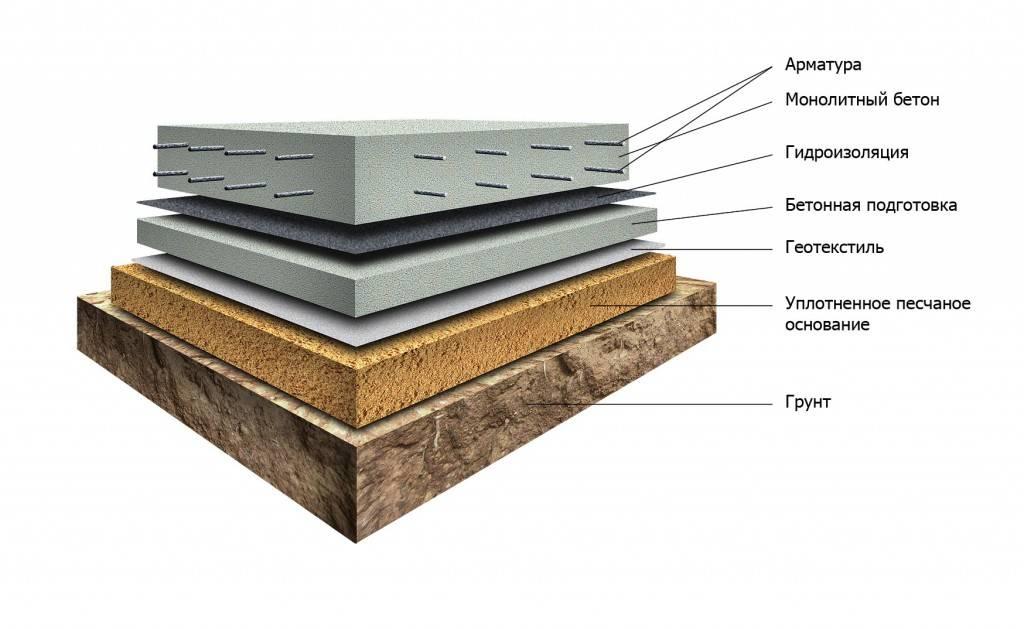 Бетона подушка купить бетон с доставкой кингисепп