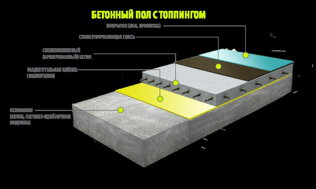 Бетон упрочненный сроки затвердевания цементного раствора