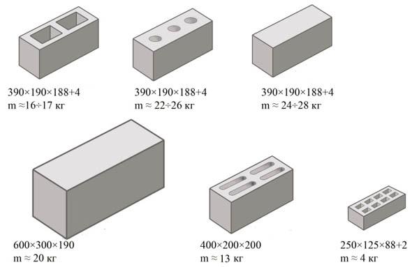 Размеры керамзитобетона блока бетон подновье