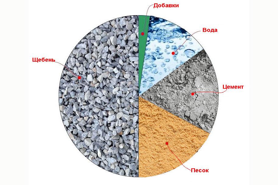Бетон марки 800 бетон шахты купить