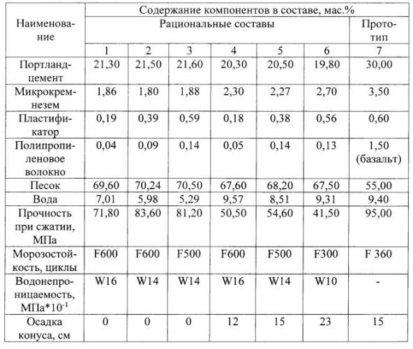Технические характеристики фибробетона выставка бетон в москве