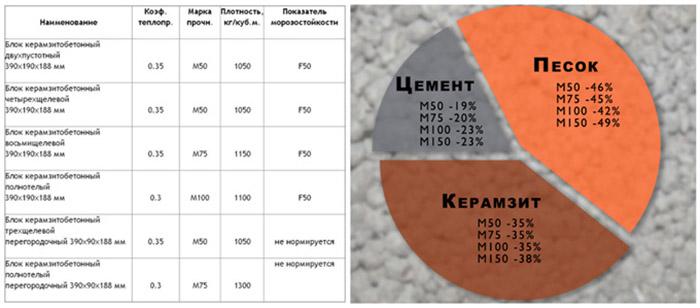 Пропорции блока керамзитобетона бетон товарный купить в белгороде