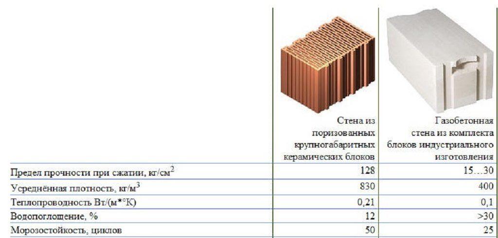 Что лучше керамический блок или керамзитобетон добавки в бетон купить в москве