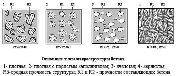 Легкие бетоны классификация завод бетон красногорск