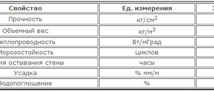 прочность керамзитобетона таблица