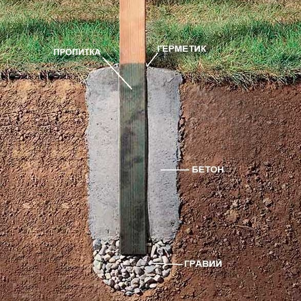 Чем закрепить бетон просвет бетон