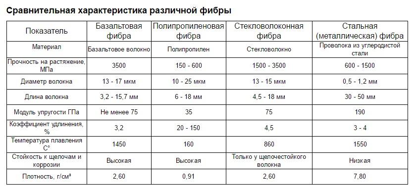 фибробетона пропорции