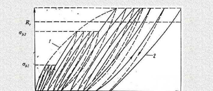 Виды деформации в бетоне определение расхода воды в бетонной смеси