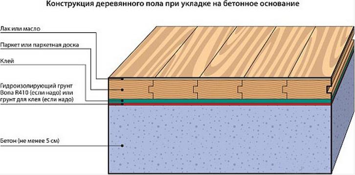 Керамзитобетон на пол толщина купить один куб бетона