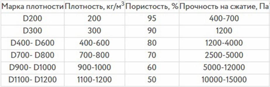 вес пенобетона 1 м3