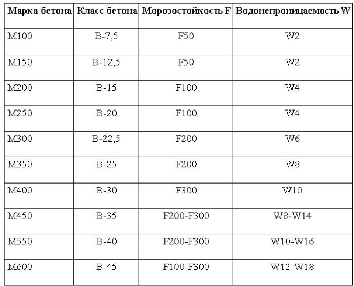 показатель морозостойкости бетона