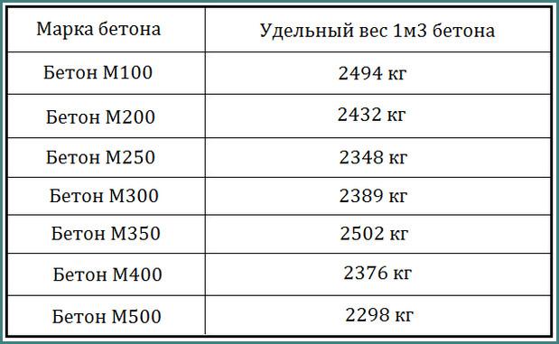 железобетон удельный вес