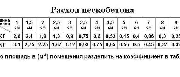 расход пескобетона на 1м3