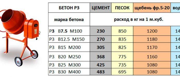 Сколько бетонной смеси на м3 глянец на бетоне