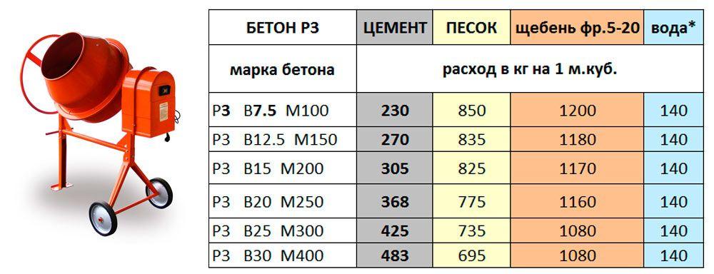 Расход составляющих материалов на 1м3 бетонной смеси рассчитать состав бетонной смеси задача