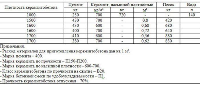 Расход керамзита на керамзитобетон коронка 68 по бетону купить