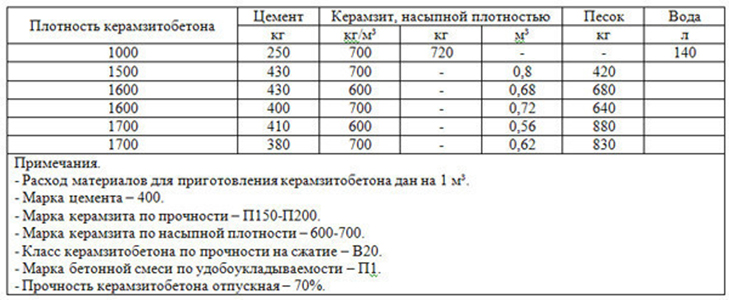 пропорции керамзита и пескобетона м300 для стяжки