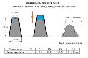 Подвижность бетонной смеси определяется по бетон готовый заказать