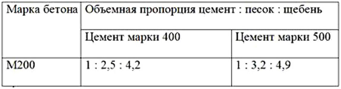 пропорции м200